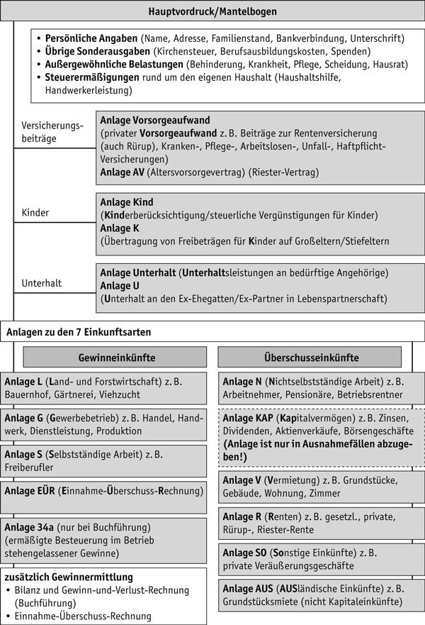 abb 2 formularwegweiser - Steuererklarung Anlage V Beispiel